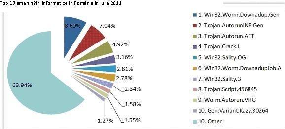 Principalele amenintari ale lunii iulie in România