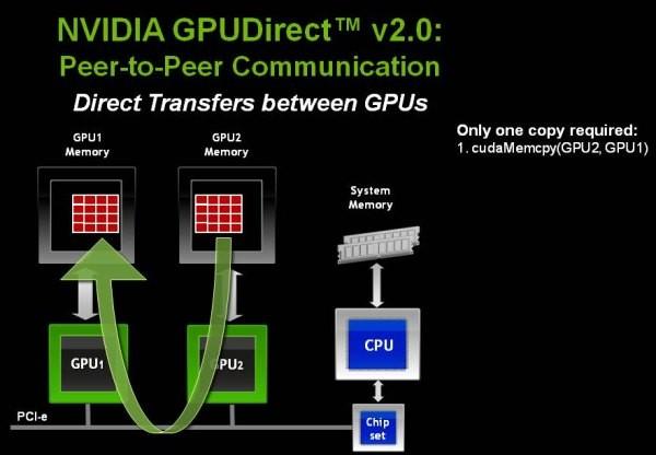 NVIDIA GPUDirect