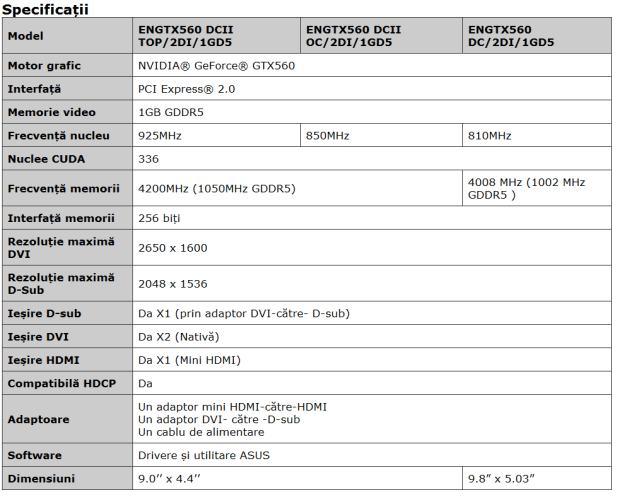 ASUS-GTX 560 DirectCU II TOP specificatii