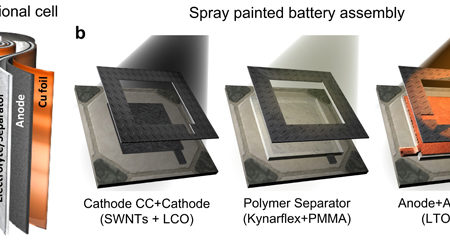 Bateria printabilă