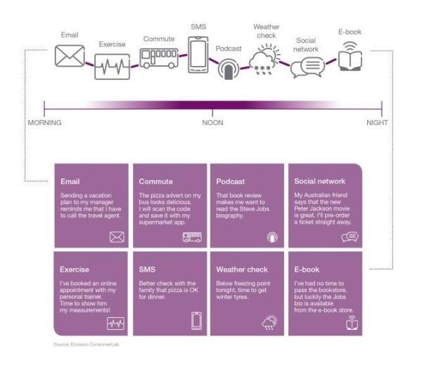 Ericsson ConsumerLab