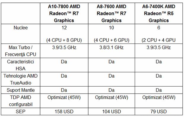 AMD lansează un nou APU: A10-7800