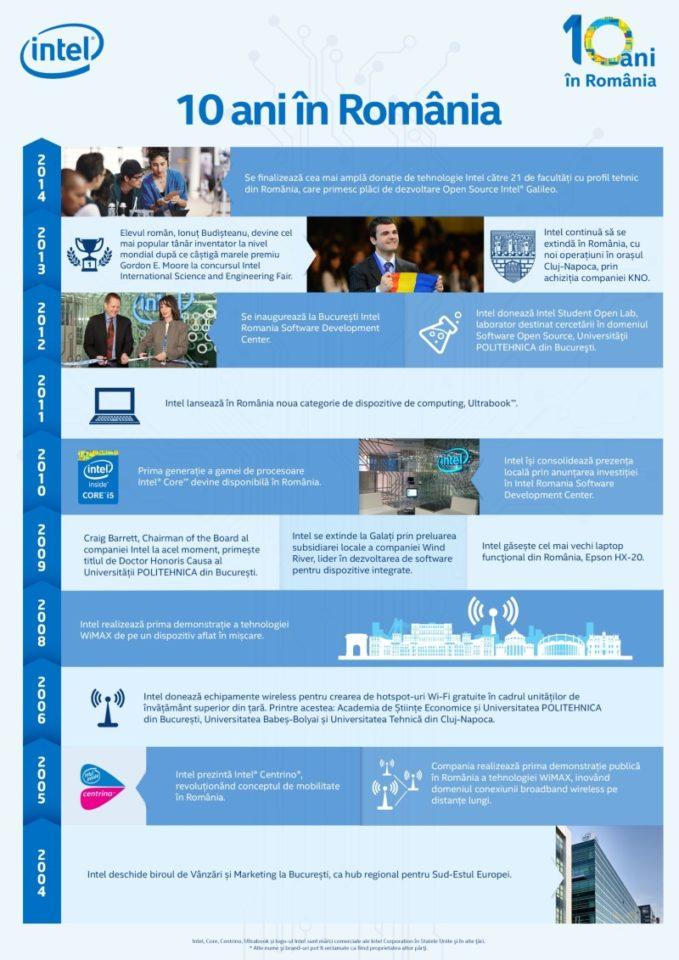 Intel sărbătorește 10 ani de prezență în România