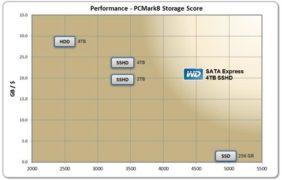 WD a prezentat cea mai rapidă unitate hibrid de 4TB din lume
