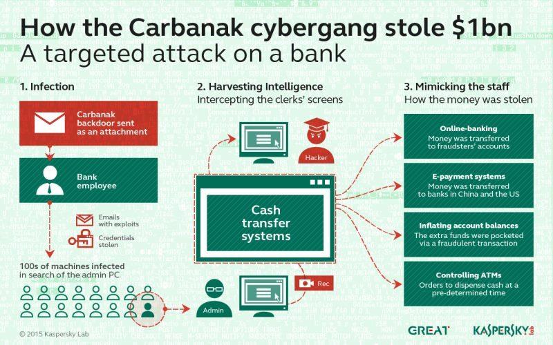 Gruparea Carbanak a furat 1 miliard de dolari de la 100 de instituții financiare din lume