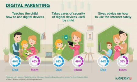 Kaspersky Lab arată că tații joacă un rol crucial în securitatea digitală a celor mici