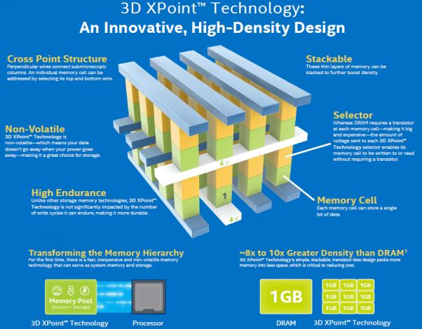 Intel 3D Xpoint