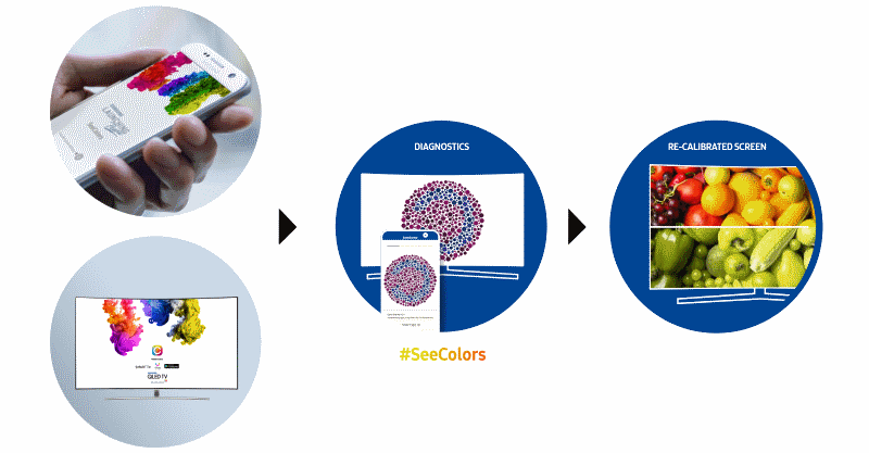 Samsung SeeColors