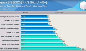 Clasament temperatura VRM pentru plăci de bază X570