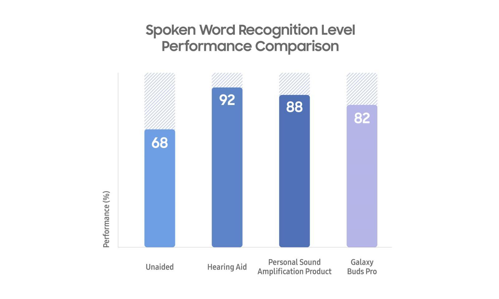 Performanța recunoașterii vorbirii