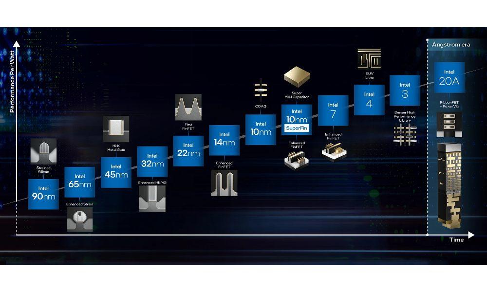 Intel roadmap 2025